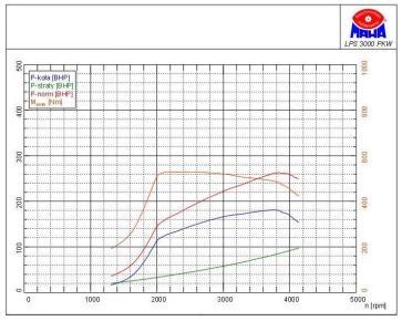 wykres_2_AUDI A4