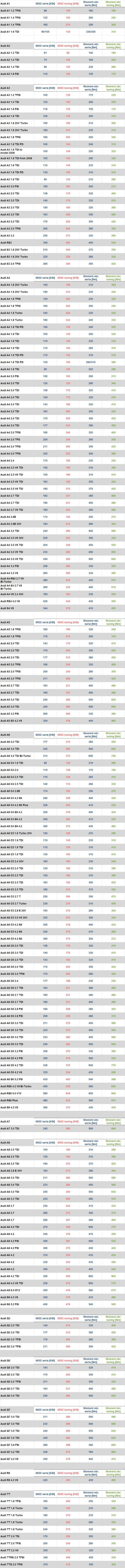 Tabela przyrosów AUDI