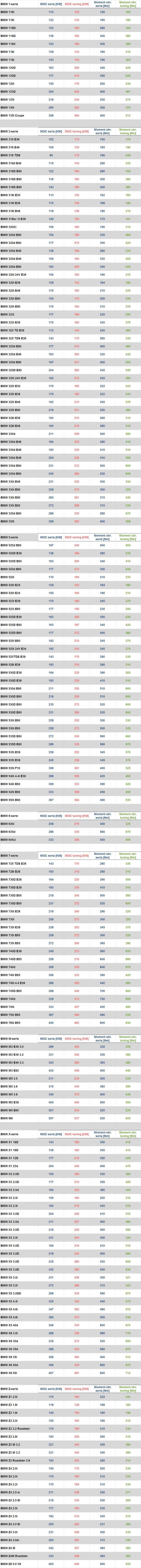 Tabela przyrosów BMW