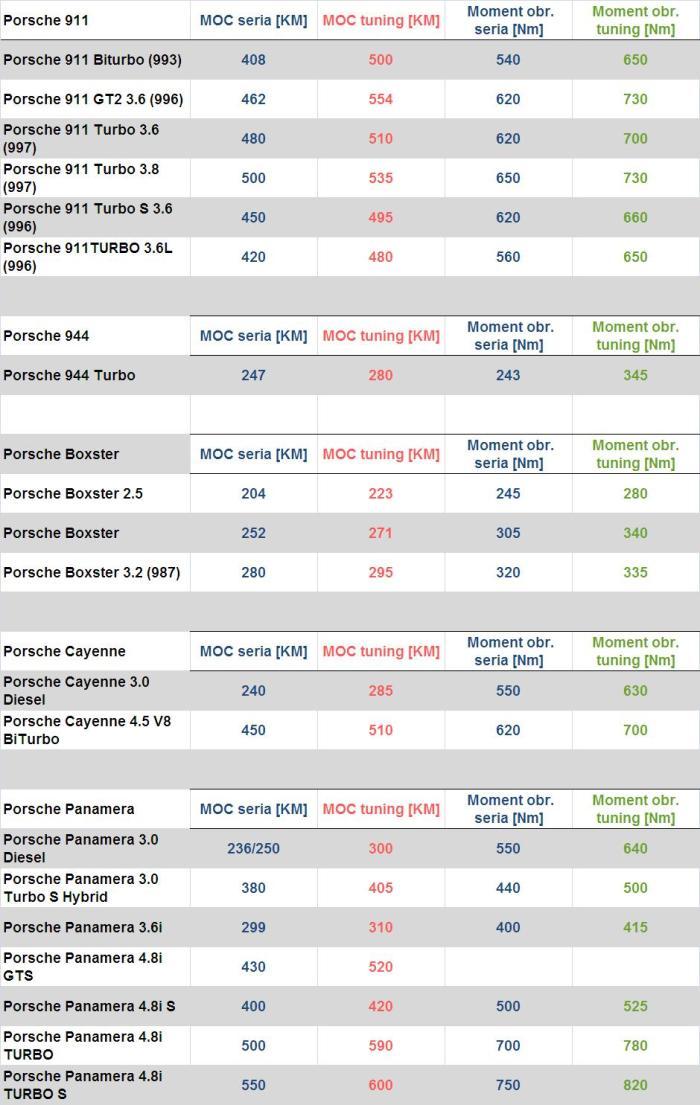 Tabela przyrosów PORSCHE